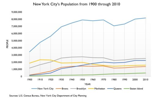 Graph depicting the population of New York City and its five boroughs from 1900 through 2010 with data from the U.S. Census Bureau and the New York City Department of City Planning. By Jessica Saab for NY4P.